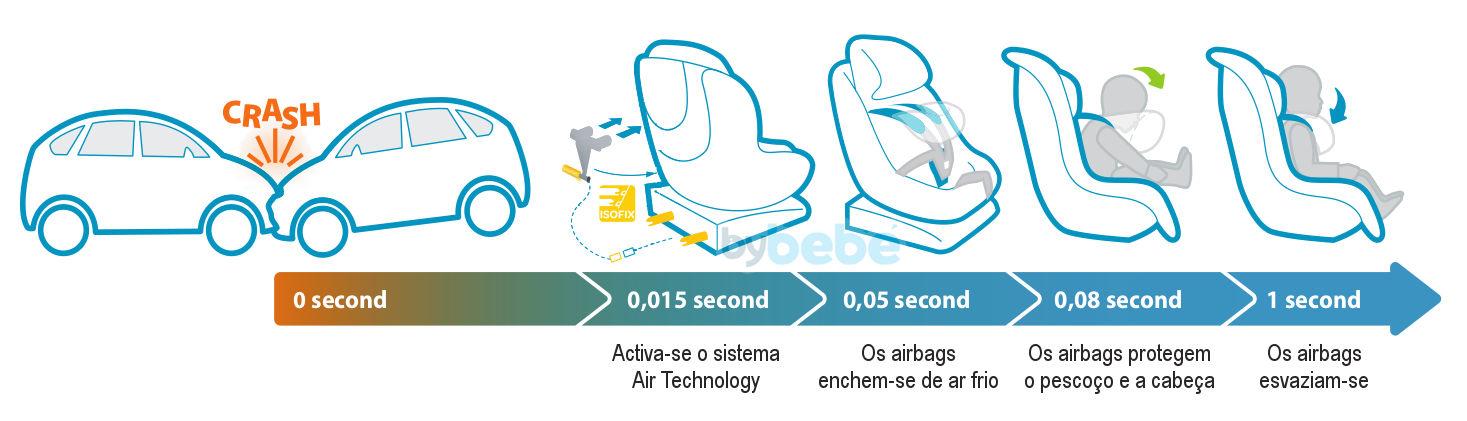 Funcionamento da Air Technology na AxissFix Air